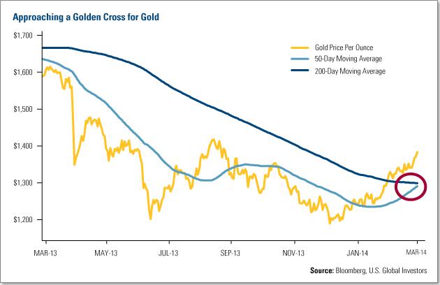 Gold golden cross