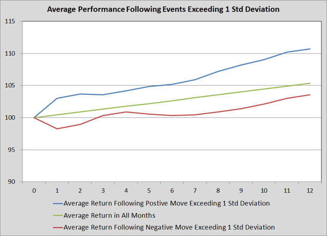 Average Performance Folling Rips and Dips