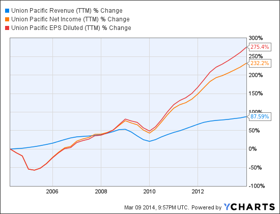 UNP Revenue (NYSE:<a href='http://seekingalpha.com/symbol/TTM' title='Tata Motors Limited'>TTM</a>) Chart