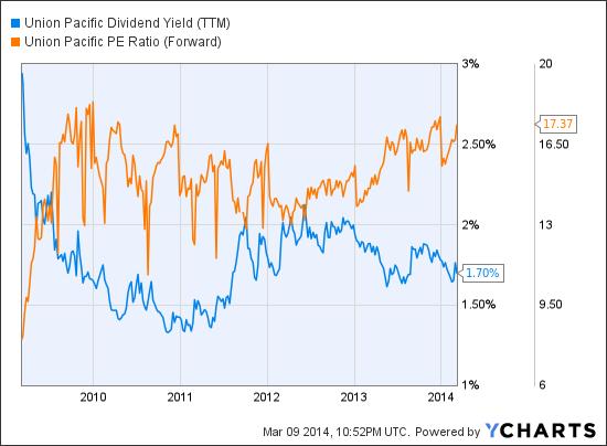 UNP Dividend Yield (<a href='http://seekingalpha.com/symbol/TTM' title='Tata Motors Limited'>TTM</a>) Chart