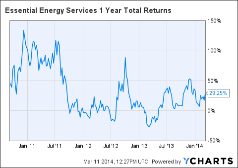 EEYUF 1 Year Total Returns Chart