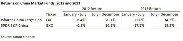China Market Returns 2012 and 2013