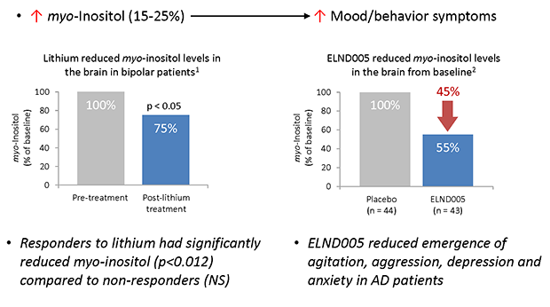 Neuropsychiatric Symptoms Are Positively Correlated With Myo-inositol Levels In The Brain (1. Data from Davanzo et al., Neuropsychopharmacology 24(4):359, 2001; 2. ELND005 Phase II clinical trial in 350 Alzheimer