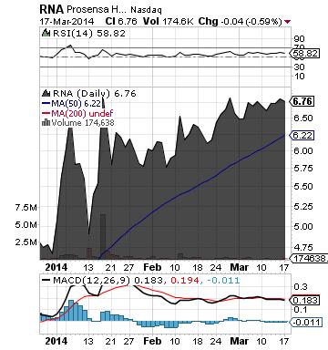 http://static.cdn-seekingalpha.com/uploads/2014/3/18/saupload_rna_chart.png