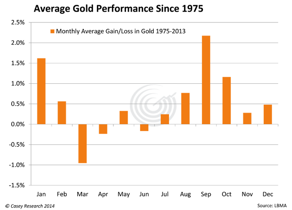AverageGoldPerformanceSince1975