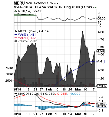 http://static.cdn-seekingalpha.com/uploads/2014/3/19/saupload_meru_chart.png