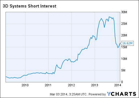 DDD Short Interest Chart