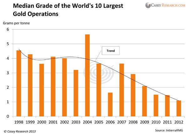 Median grade of world