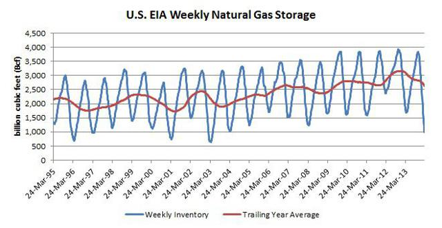 Natural gas inventory
