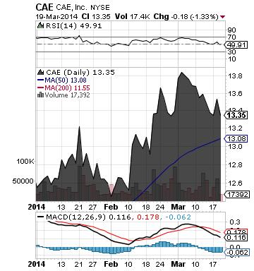 http://static.cdn-seekingalpha.com/uploads/2014/3/20/saupload_cae_chart2.png