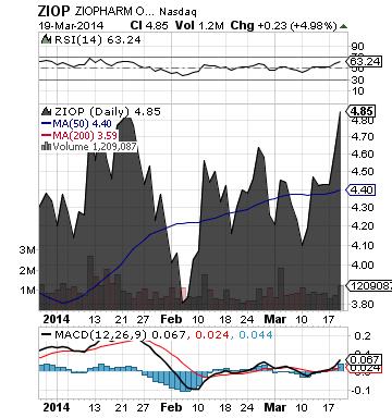 http://static.cdn-seekingalpha.com/uploads/2014/3/20/saupload_ziop_chart2.png