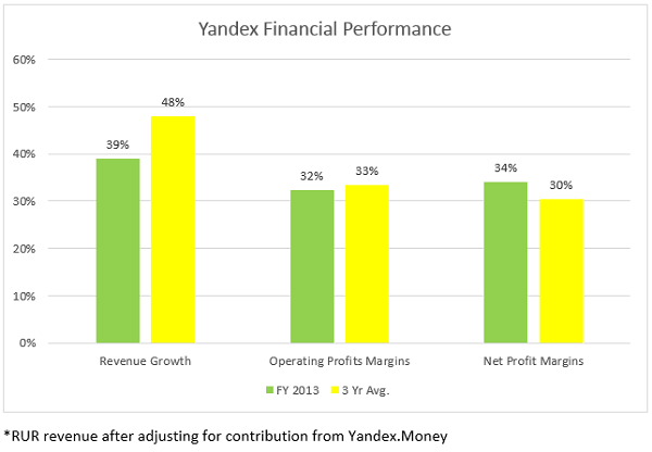 Yandex Financial Performance