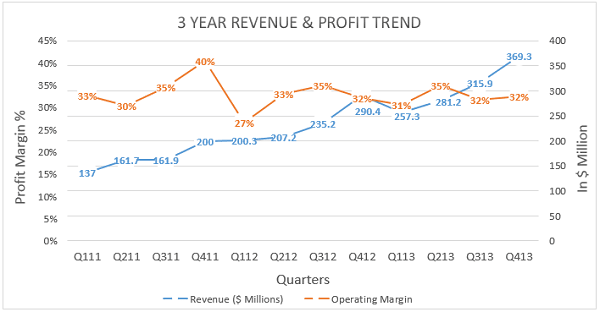 Yandex 3 Year Revenue and Profit Trend