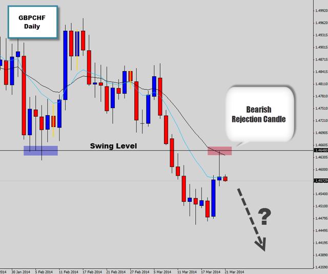 bearish swing trade opportunity