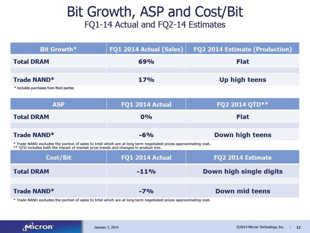 Micron bit growth, ASP, and cost FQ2 2014