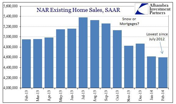 ABOOK Mar 2014 NAR Existing Sales