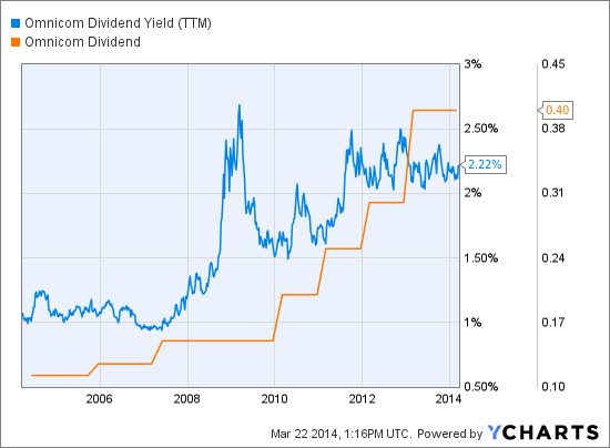 OMC Dividend Yield (NYSE:<a href='http://seekingalpha.com/symbol/TTM' title='Tata Motors Limited'>TTM</a>) Chart