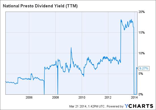 NPK Dividend Yield (NYSE:<a href='http://seekingalpha.com/symbol/TTM' title='Tata Motors Limited'>TTM</a>) Chart