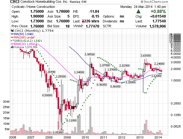 CHCI Monthly Chart