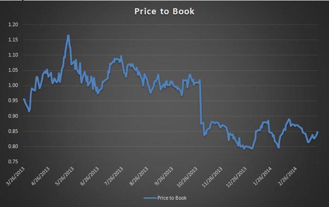 NSANY trading at obscene P/B ratio.