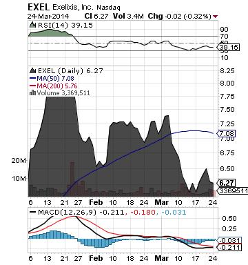 http://static.cdn-seekingalpha.com/uploads/2014/3/25/saupload_exel_chart.png