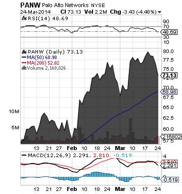 http://static.cdn-seekingalpha.com/uploads/2014/3/25/saupload_panw_chart.png