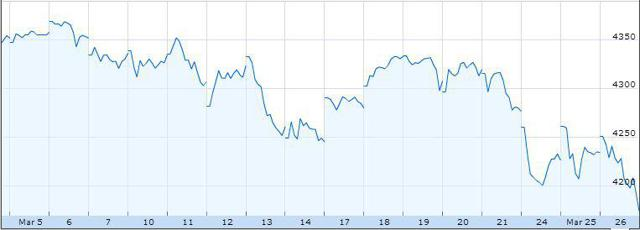 NASDAQ March
