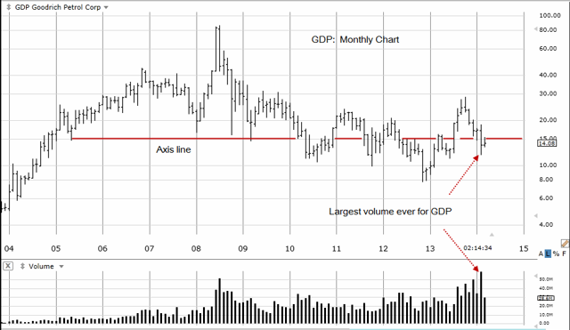 GDP Monthly