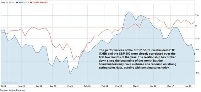 Housing stocks and the S&P 500