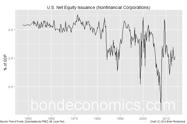 Chart: U.S. Nonfinancial Corporate Net Equity Issuance