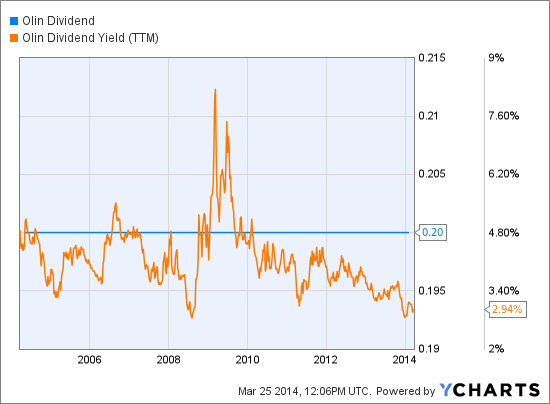 OLN Dividend Chart