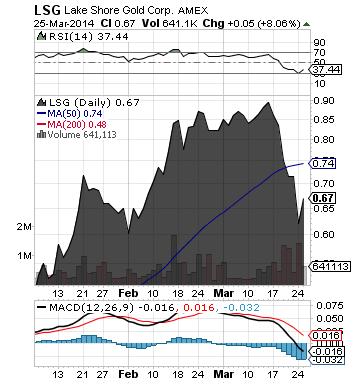 http://static.cdn-seekingalpha.com/uploads/2014/3/26/saupload_lsg_chart.png