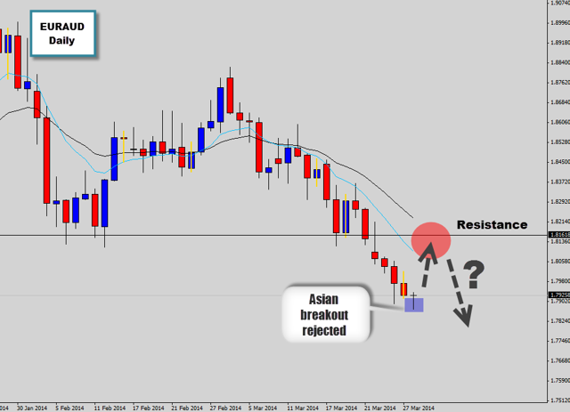 gbpaud looking to retest swing level
