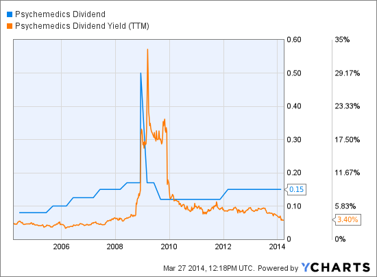 PMD Dividend Chart