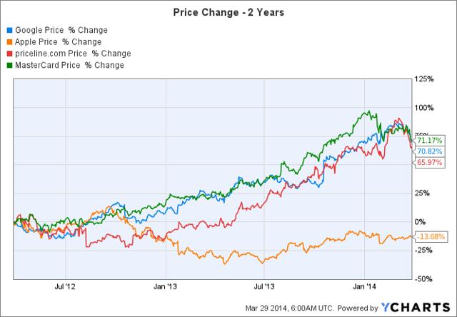 Google options stock split
