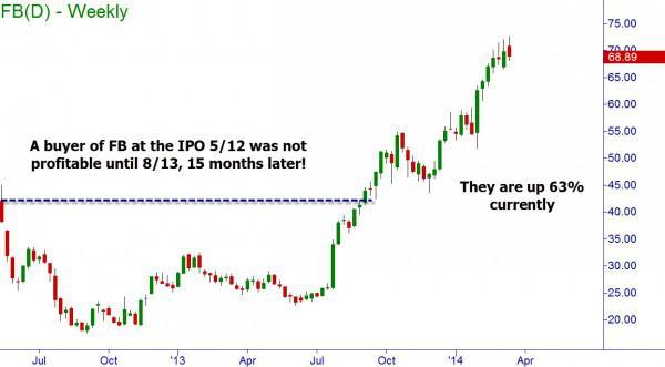 Facebook IPO Weekly Chart