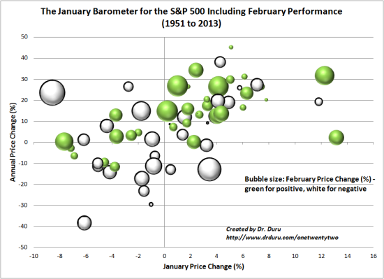 In very select scenarios, February can add some clarity to the likely direction of the year