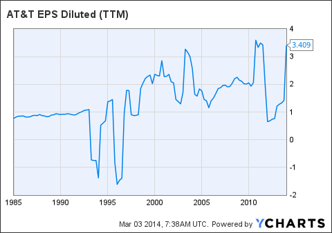 T EPS Diluted Chart