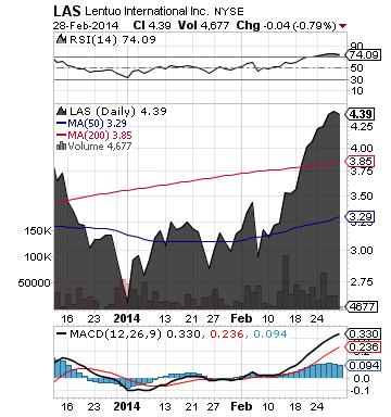 http://static.cdn-seekingalpha.com/uploads/2014/3/3/saupload_las_chart2.png