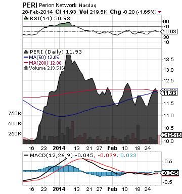 http://static.cdn-seekingalpha.com/uploads/2014/3/3/saupload_peri_chart1.png
