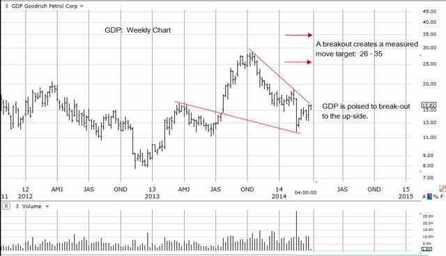 GDP Weekly