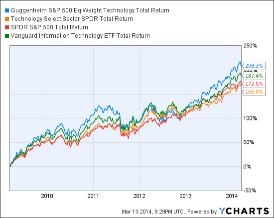 RYT Total Return Price Chart