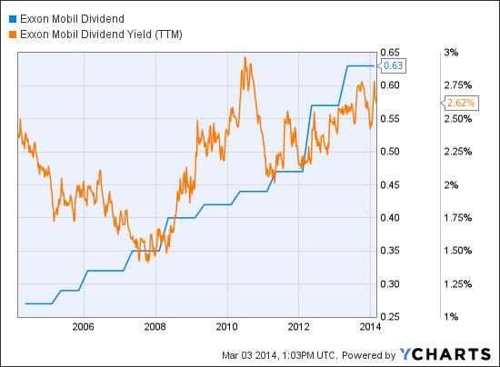 ModernGraham Quarterly Valuation Of Exxon Mobil ...