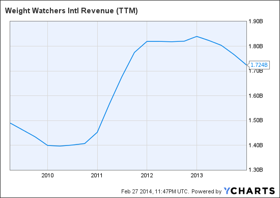 WTW Revenue (NYSE:<a href='http://seekingalpha.com/symbol/TTM' title='Tata Motors Limited'>TTM</a>) Chart
