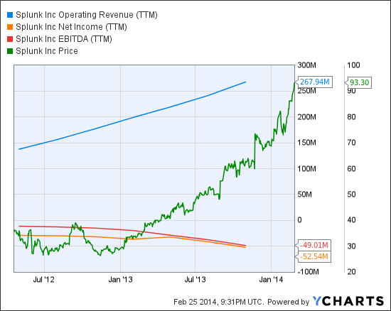 SPLK Operating Revenue (NYSE:<a href='http://seekingalpha.com/symbol/TTM' title='Tata Motors Limited'>TTM</a>) Chart