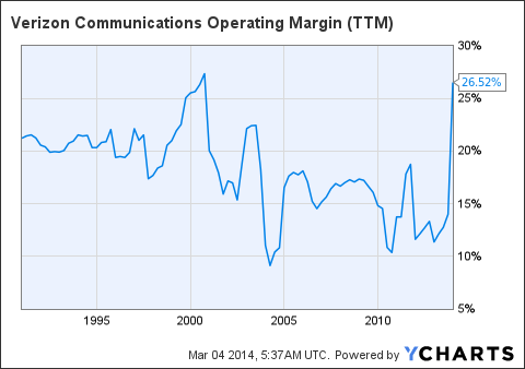 VZ Operating Margin Chart