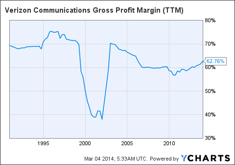 VZ Gross Profit Margin Chart