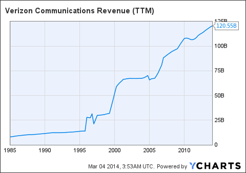 VZ Revenue Chart