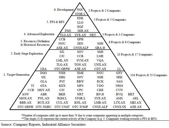 graphite characteristics pyramid