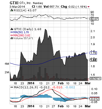 http://static.cdn-seekingalpha.com/uploads/2014/3/4/saupload_gtxi_chart2.png